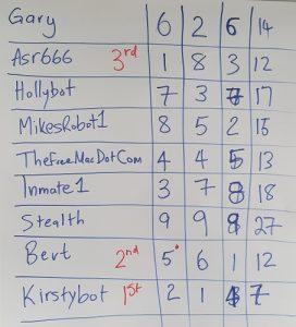 Tecademy 2016 Robocode Scores